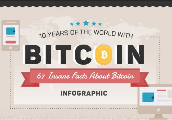 67 Interesting Facts About Bitcoin [infographic]